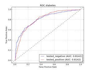 roc_diabetes